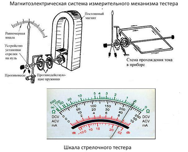 Магнитоэлектрическая система измерительного механизма стрелочного тестера