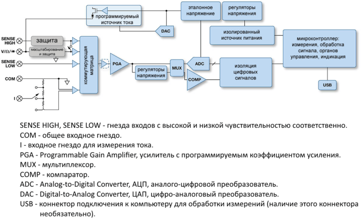 Общая структурная схема цифрового мультиметра