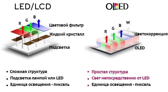 Отличия LED/LCD телевизоров от OLED