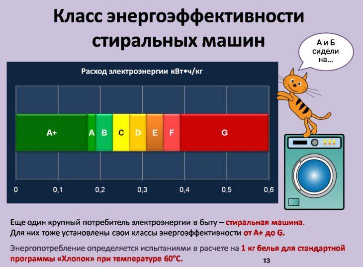 Энергоэффективность стиральной машины на шкале значений