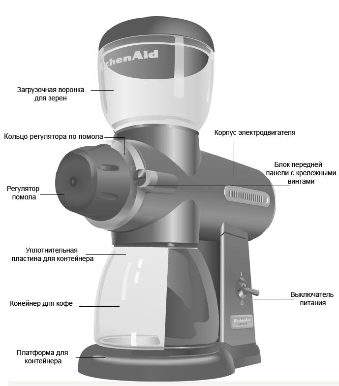 Конструкция жерновой электрической кофемолки