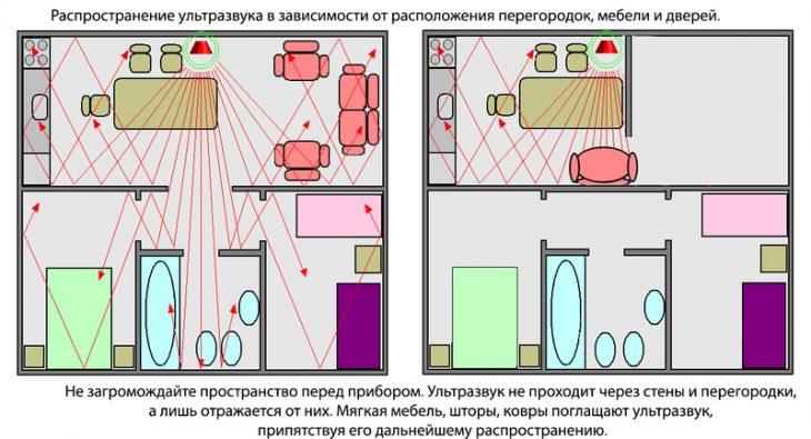 Принцип действия ультразвука