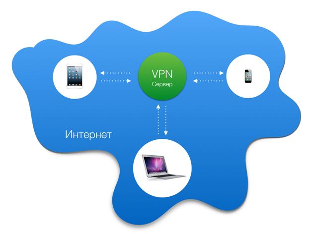 Устранение устаревшей записи VPN в реестре