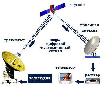 принцип работы спутникового телевидения